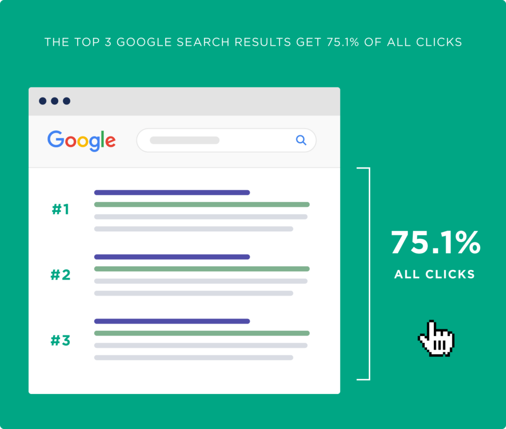 75.1% of all clicks in Google go to the first three positions