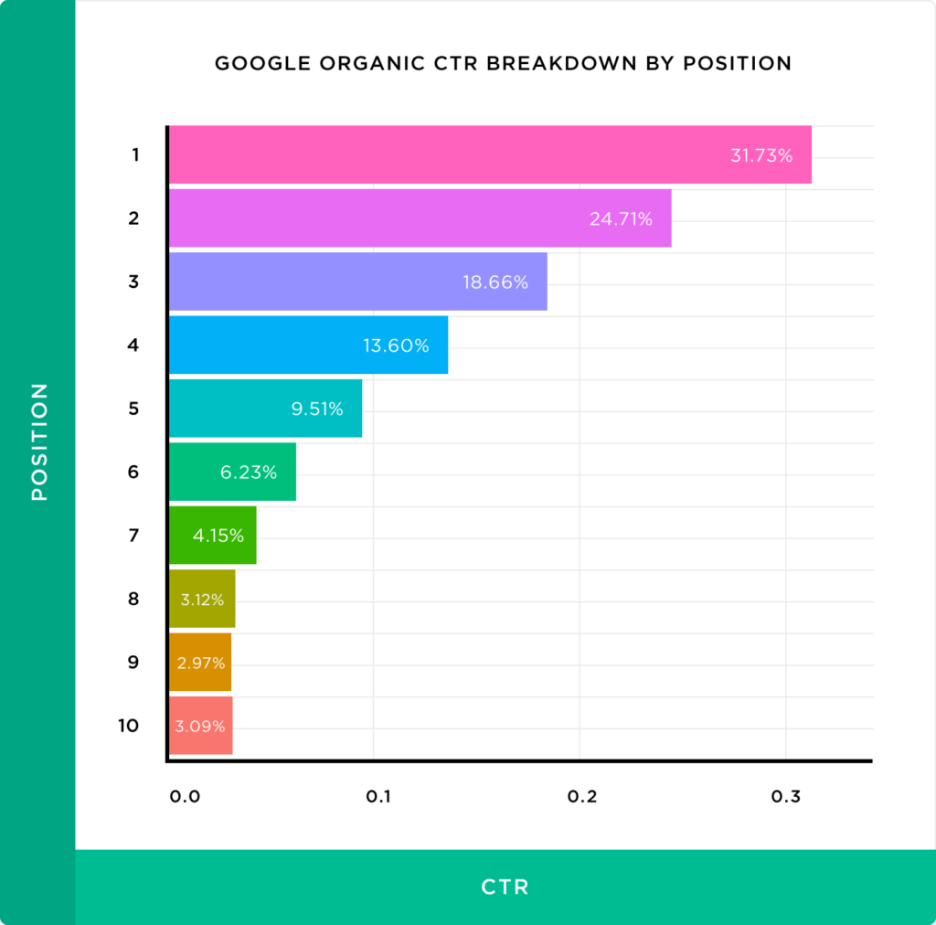 Breakdown of click through percentages in Google for the top 10 spots