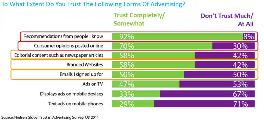 Poll: trusted forms of advertising